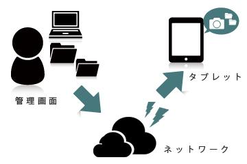 タブレットサービス2